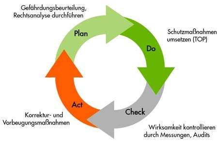Arbeitsschutzmanagement OHSAS 18001 - PDCA