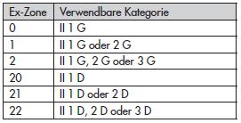 zone-kategorie