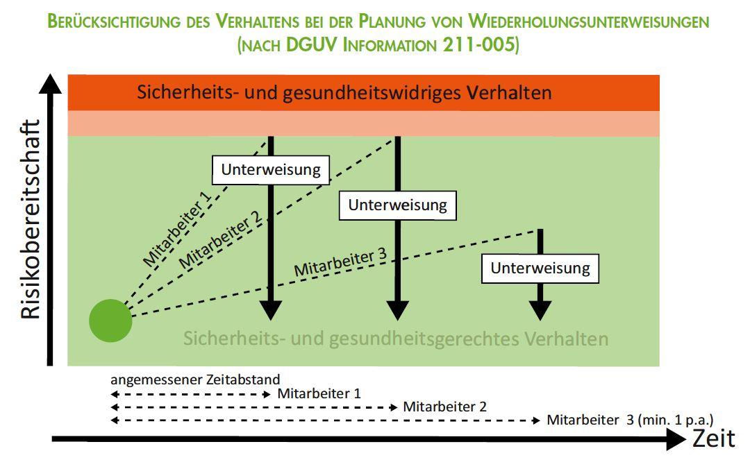 Berücksichtigung des Verhaltens bei der Planung von Wiederholungsunterweisung