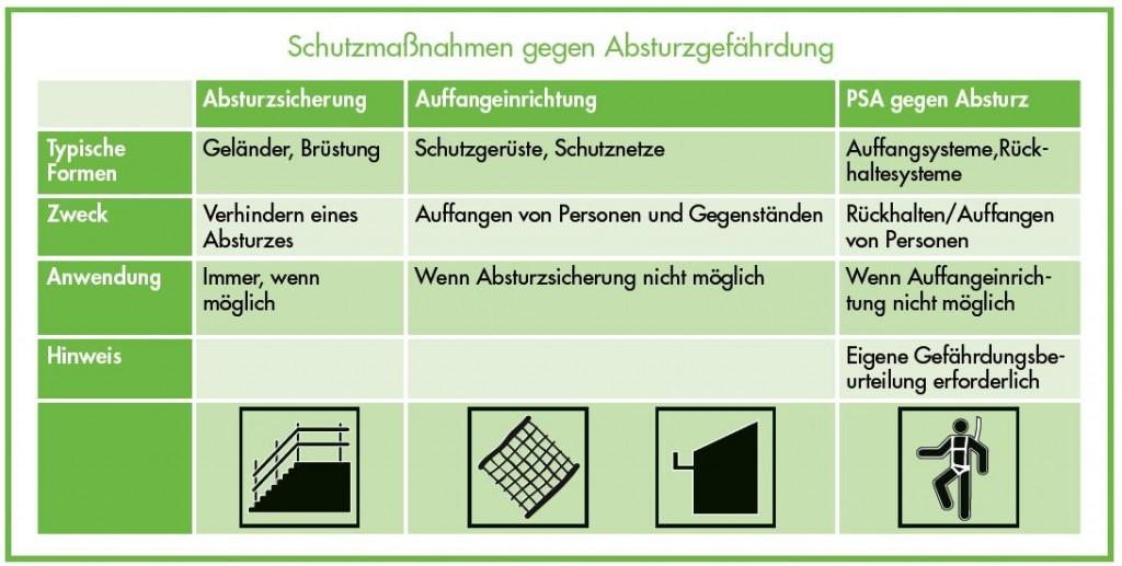 Schutzmaßnahmen gegen Absturzgefärdung