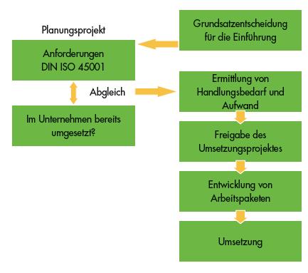 ISO 45001 Einführung Arbeitsschutzmanagementsystem