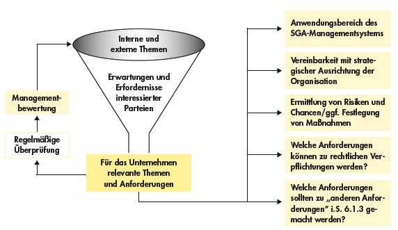 kontext der organisation beispiel