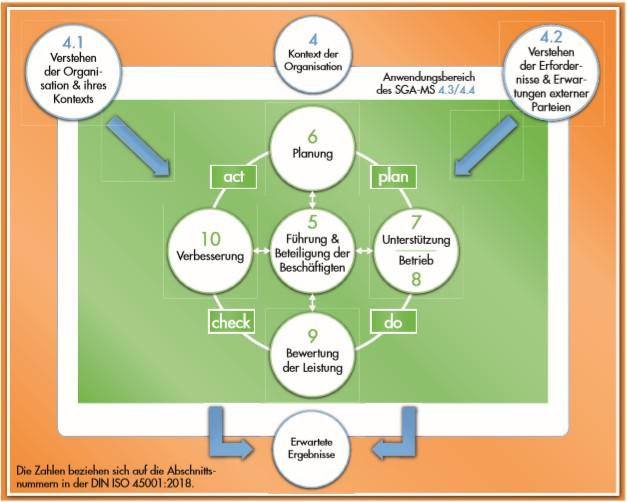 PDCA-Zyklus und Umfeld in der ISO 45001_2018