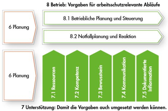 ISO 45001 Abschnitt 7 - Ressourcen Kompetenzen Bewusstsein