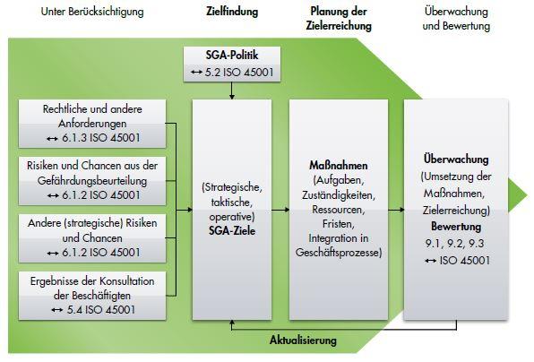 ISO 45001 Arbeitsschutzpolitik und Arbeitsschutzziele festlegen - SGA Ziele und Planung der Zielerreichung