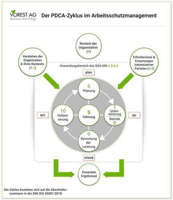 Arbeitsschutzmanagement ISO 45001 und der PDCA-Zyklus